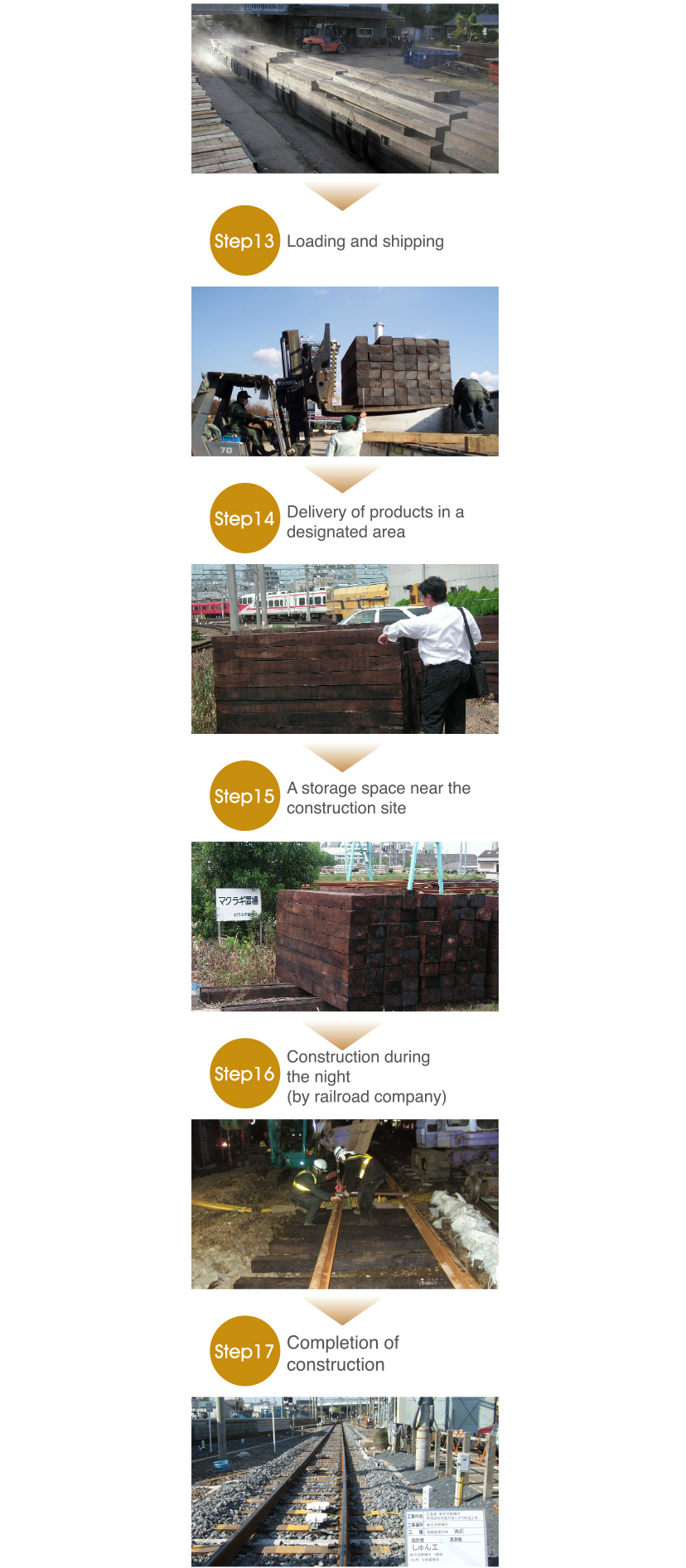 The process of railroad ties